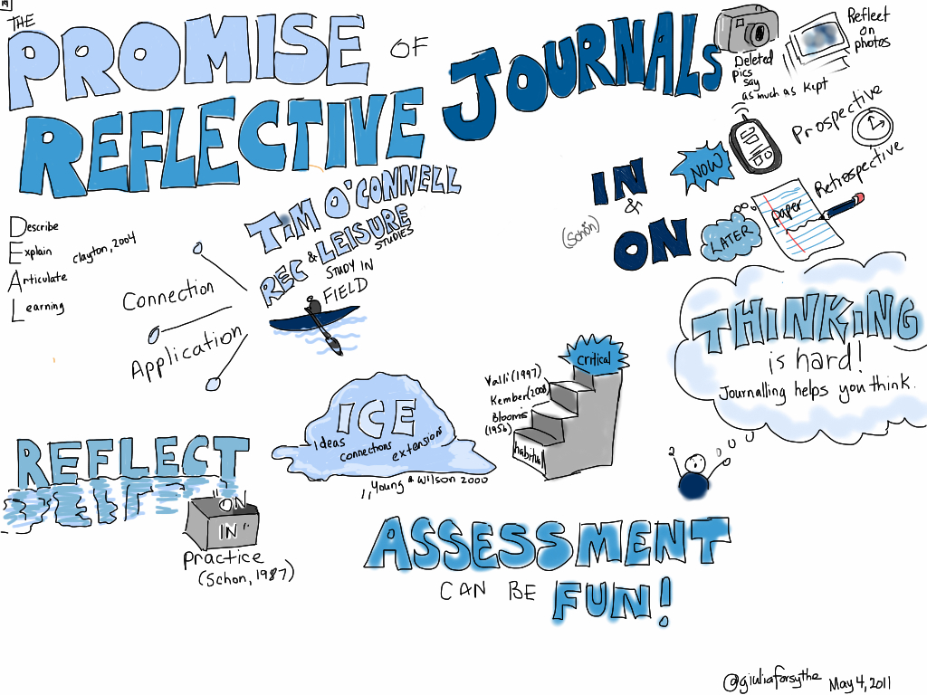Visual Sketch Notes cover image